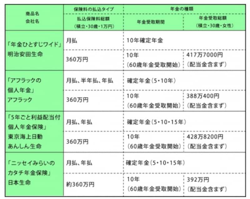 個人年金保険(定額型)