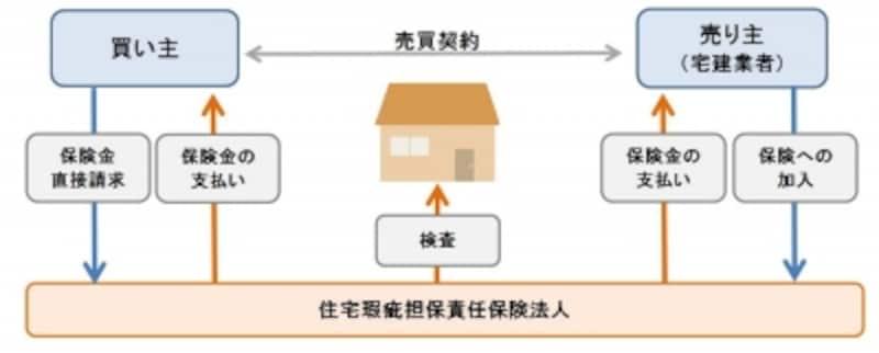 瑕疵保険の仕組み図
