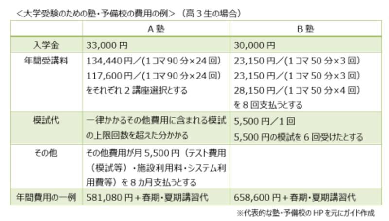 大学受験のための塾・予備校の費用の例