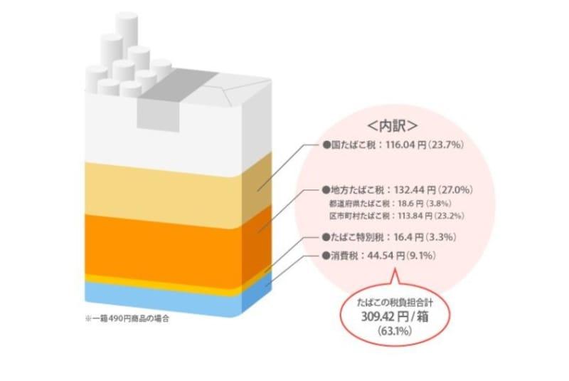 1箱490円のたばこに占めるたばこ税の割合 (出典:JT資料より)