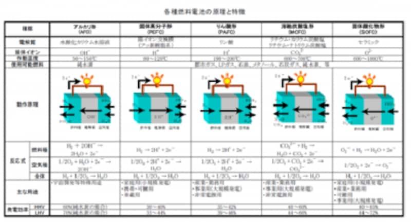 (図)一般社団法人undefined日本電機工業会より引用undefined各種燃料電池の原理とその特徴