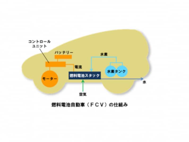 (図)佐賀県HPより引用undefined燃料電池自動車の仕組み