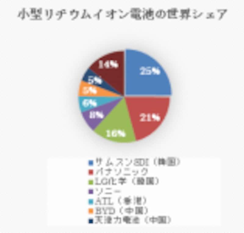 (図)小型リチウムイオン電池の世界シェアundefined2012年出荷量ベースundefined(出典)産経デジタルSankeiBizの記事参考に中島作成