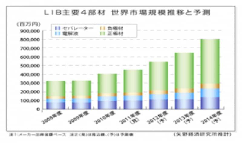 (図)リチウムイオン電池主要4部材undefined世界市場規模推移と予測