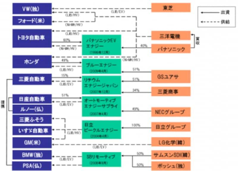 (図)電池を巡る提携・供給関係