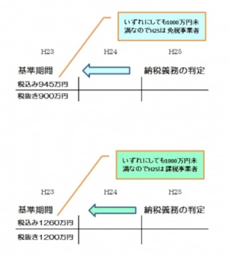 基準期間の納税義務判定図解イメージ(筆者作成)