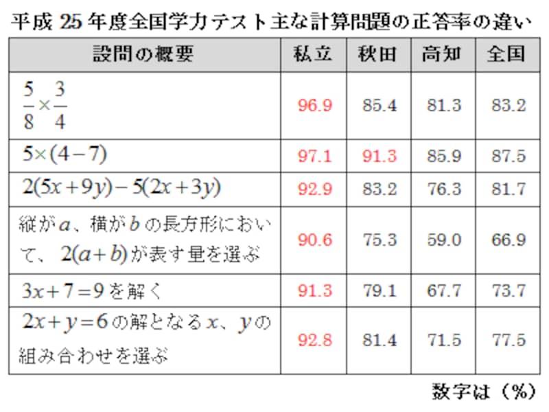 2013年全国学力テスト数学A問題、私立校、秋田、高知の正答率の比較