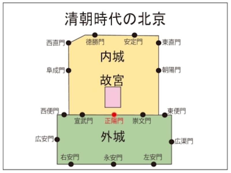 前門「北京の城門」