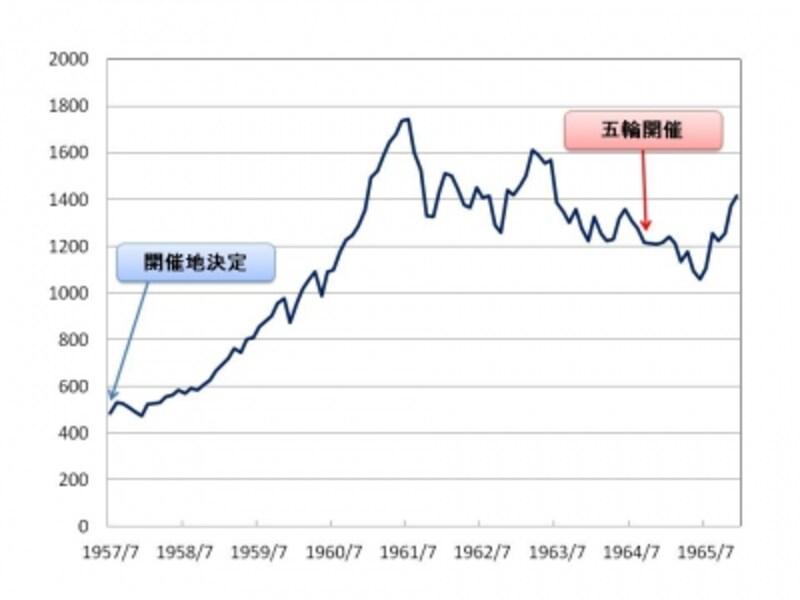 【図1undefined東証修正平均株価の推移undefined東京五輪1964】