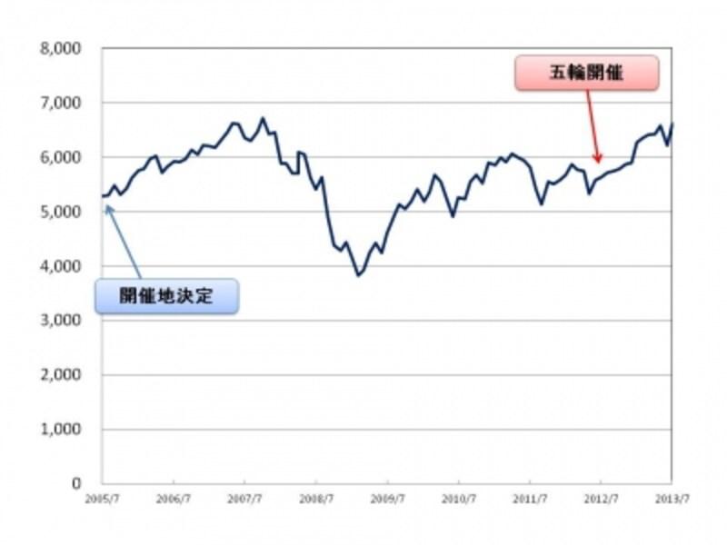 【図3undefinedFTSE100(FTSE)undefinedロンドン五輪2012】