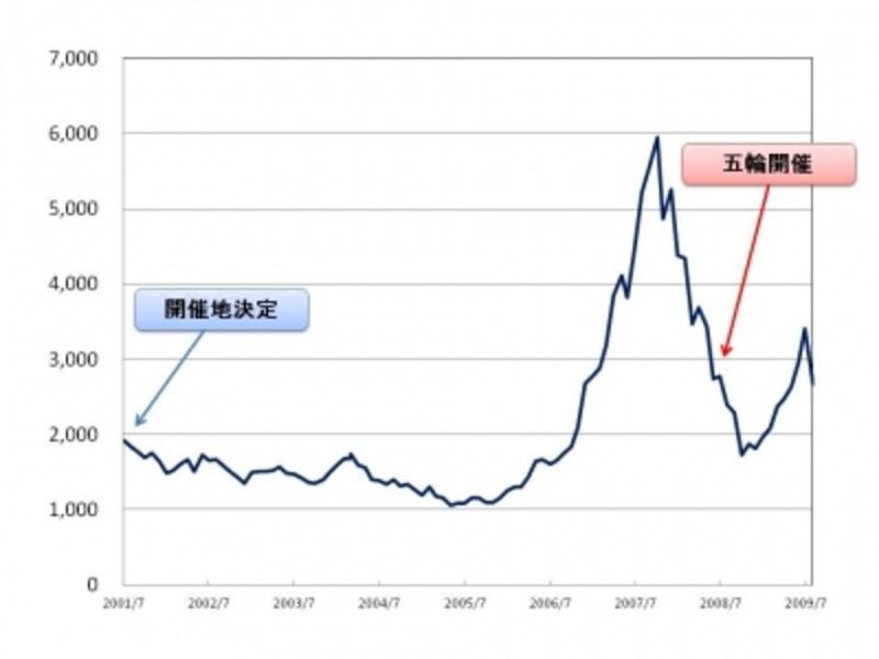【図4undefined上海総合(000001.SS)undefined北京五輪2008】