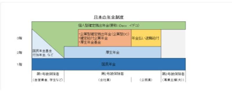 日本の年金制度は3階建て、個人で加入できる年金は?
