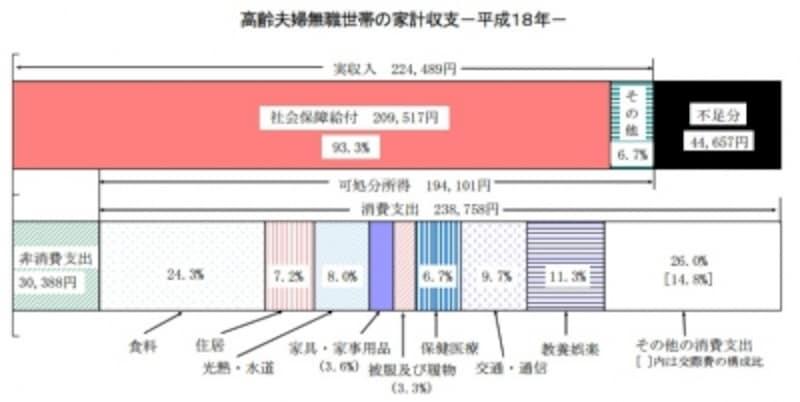 「家計調査報告(家計収支編)―平成18年平均速報結果の概況―」(総務省)より