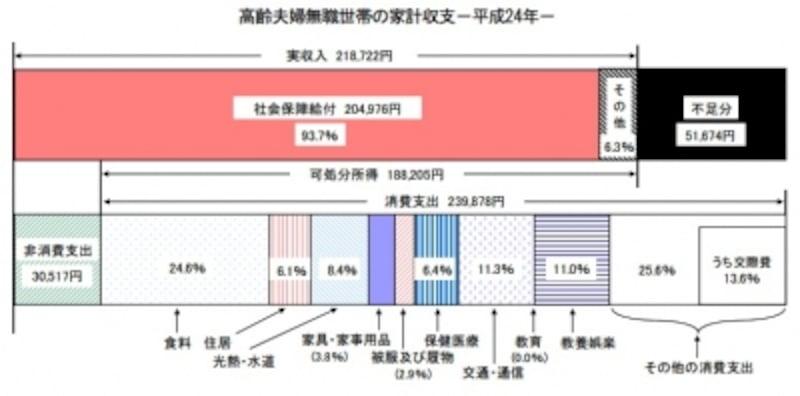 「家計調査報告(家計収支編)―平成24年平均速報結果の概況―」(総務省)より