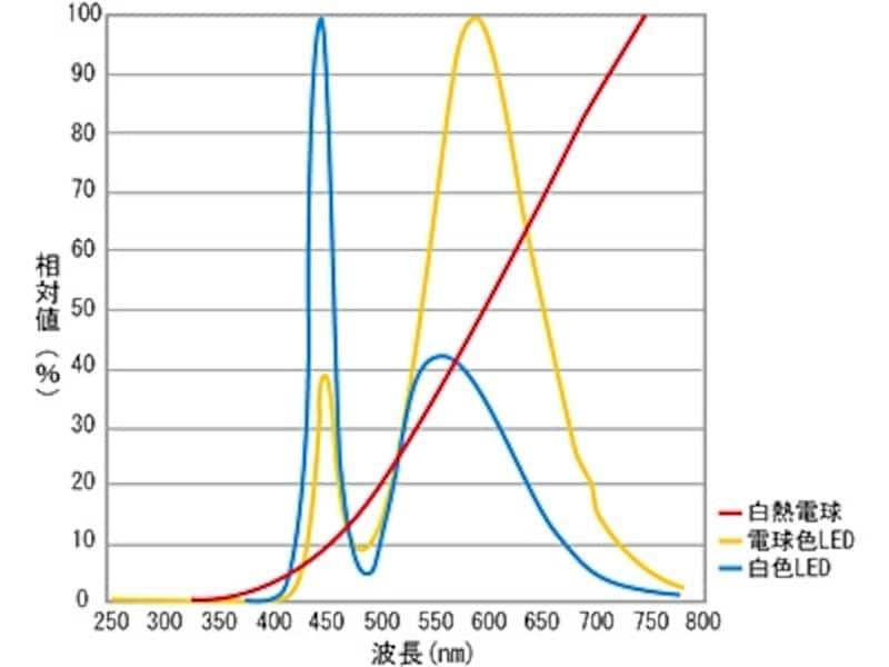 スペクトル分布図