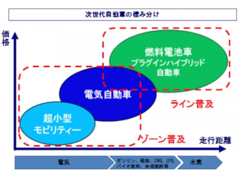 (図)次世代自動車の棲み分け