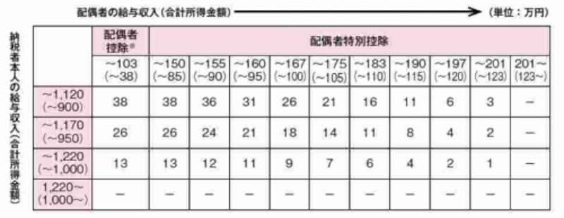 財務省ホームページ「平成29年度税制改正」から抜粋