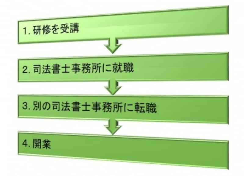 司法書士試験の合格後の進路(典型例)