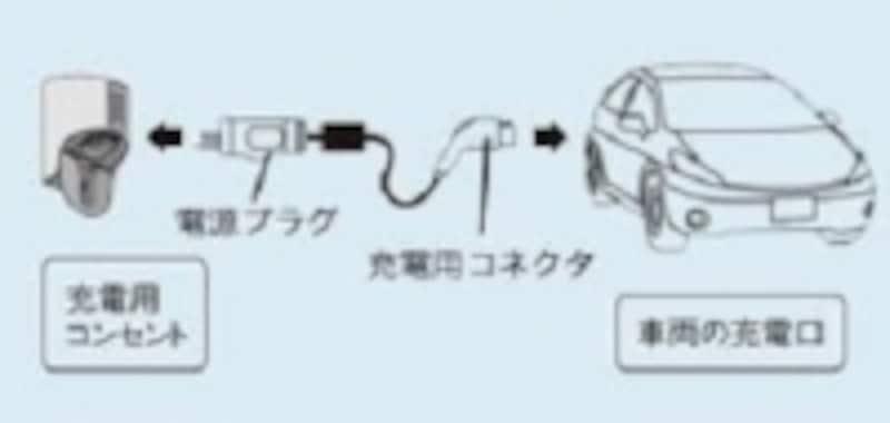 (図)普通充電の方法について