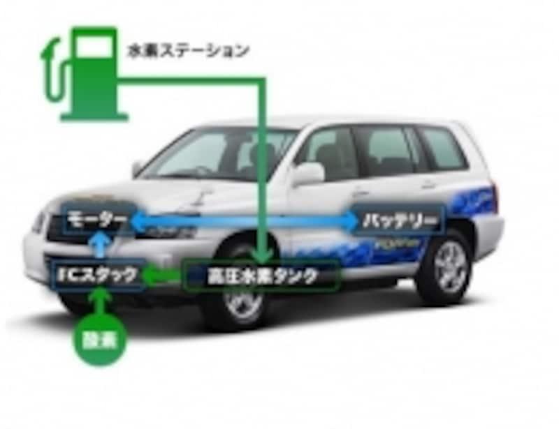 燃料電池車undefined出典トヨタundefinedHP