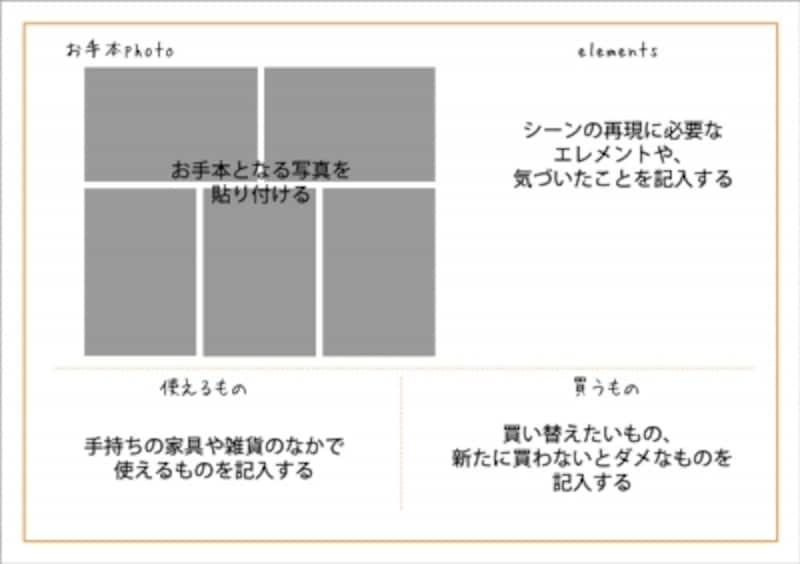 エレメントリストのフォーマット例