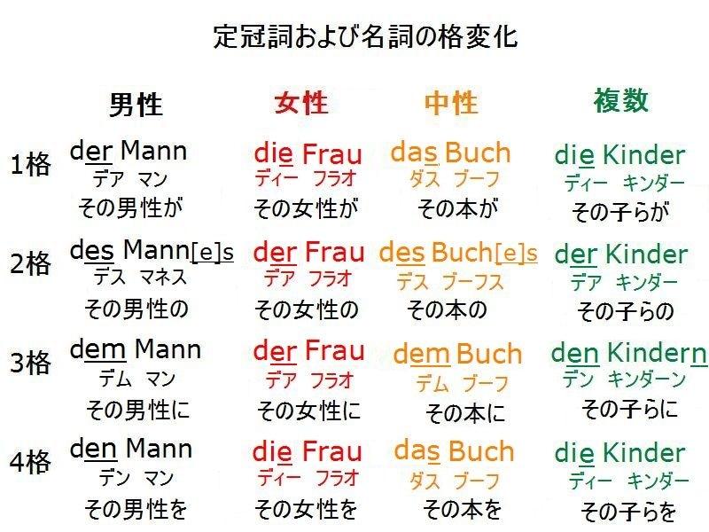 ドイツ 語 人称 変化
