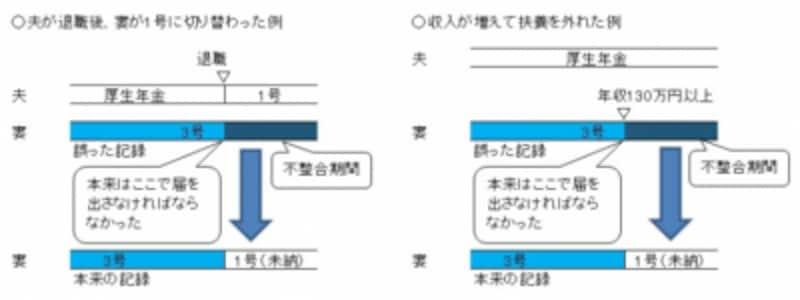 配偶者が退職したり、本人の年収が130万円以上になった時点で届け出をしなかったことで、不整合期間が生まれた例