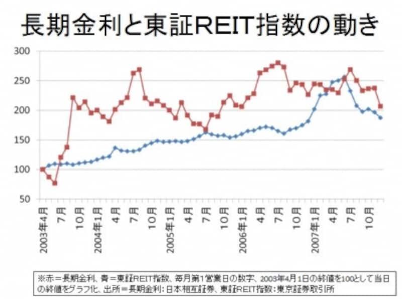 長期金利と東証REIT指数をグラフ化