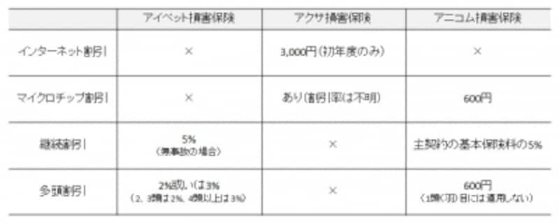 保険会社3社の割引の比較