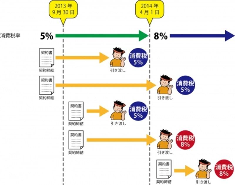 リフォームの消費税経過措置