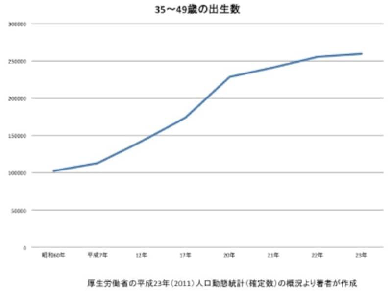 高齢出産出生率は上昇