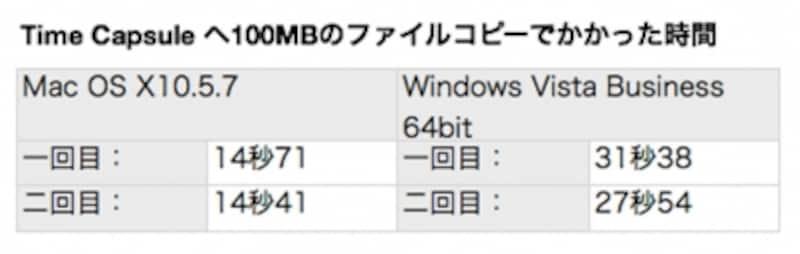 Windows環境ではハードディスクのフォーマットによってコピー速度が変わってくるようです。HFS+フォーマットのUSBディスクを接続した場合はコピー速度はMacOSの場合と同等になり、FAT32フォーマットでは遅くなるようでした。TimeCapsuleは内部のフォーマットをFAT32にするので、遅い結果になります。