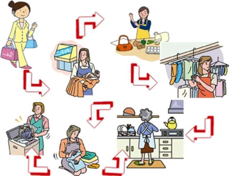 間取りによっては複数の家事を同時にこなすためには長距離の移動が必要なことも。
