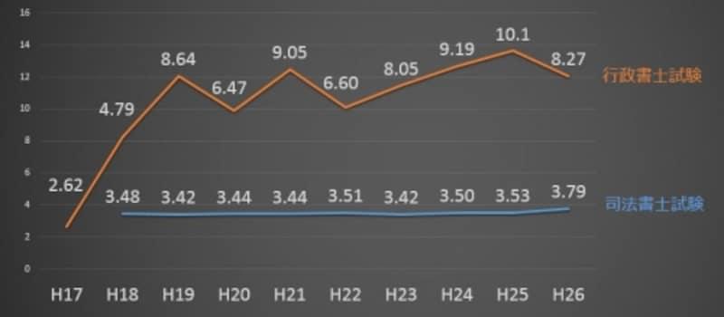 司法書士試験と行政書士試験の合格率の推移