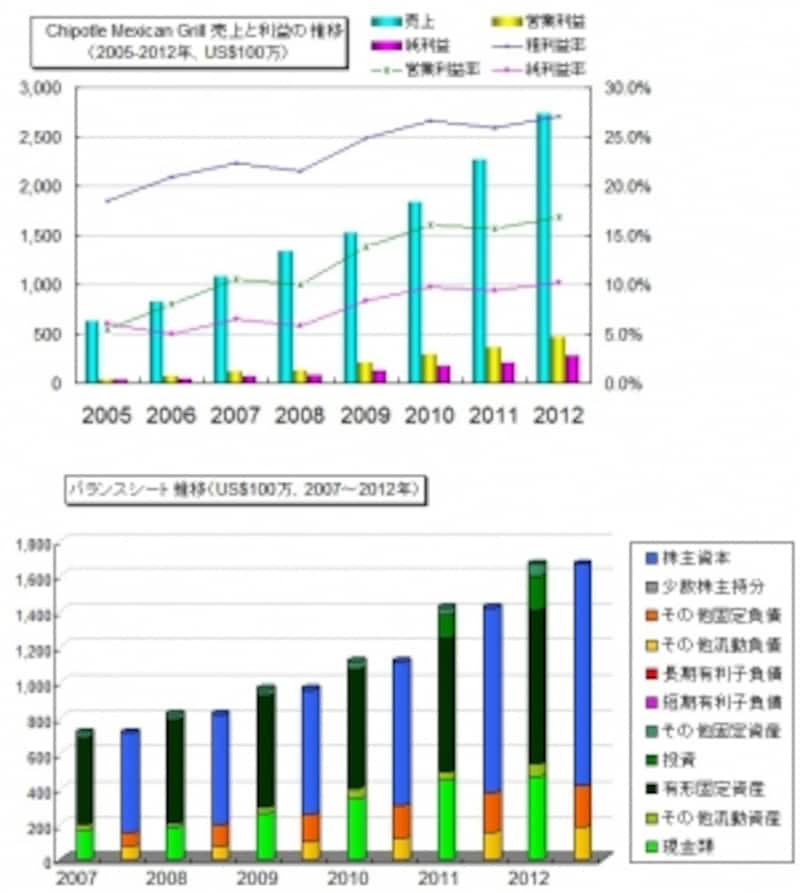 チポトレ・メキシンカン・グリルの業績推移と財務内容