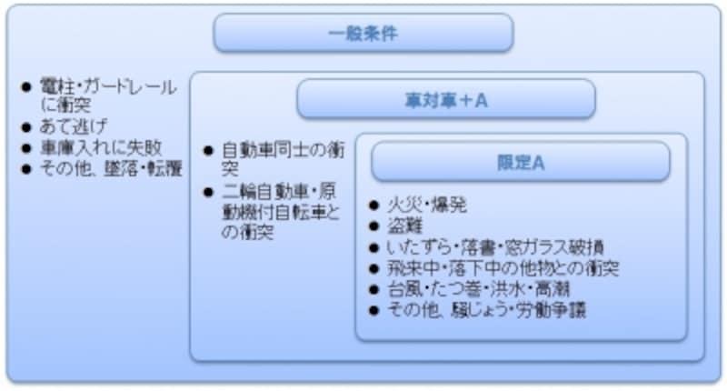出所)東京海上日動火災保険「ご契約のしおりトータルアシスト自動車保険(総合自動車保険)」2013年10月1日以降始期契約より作成