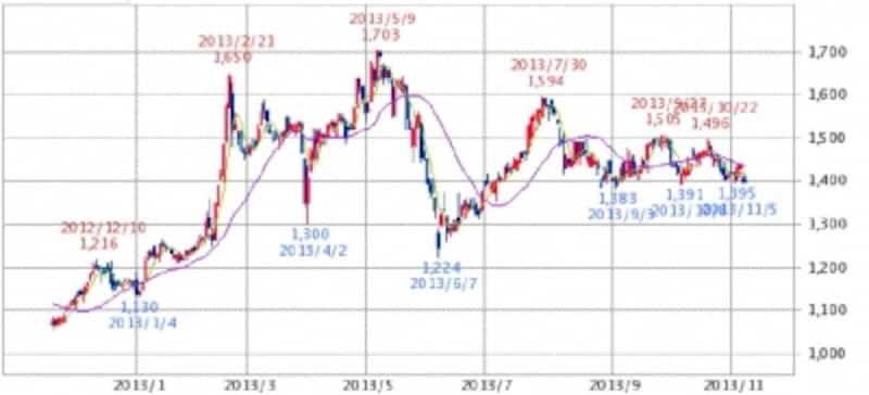 やまやundefined日足株価チャート