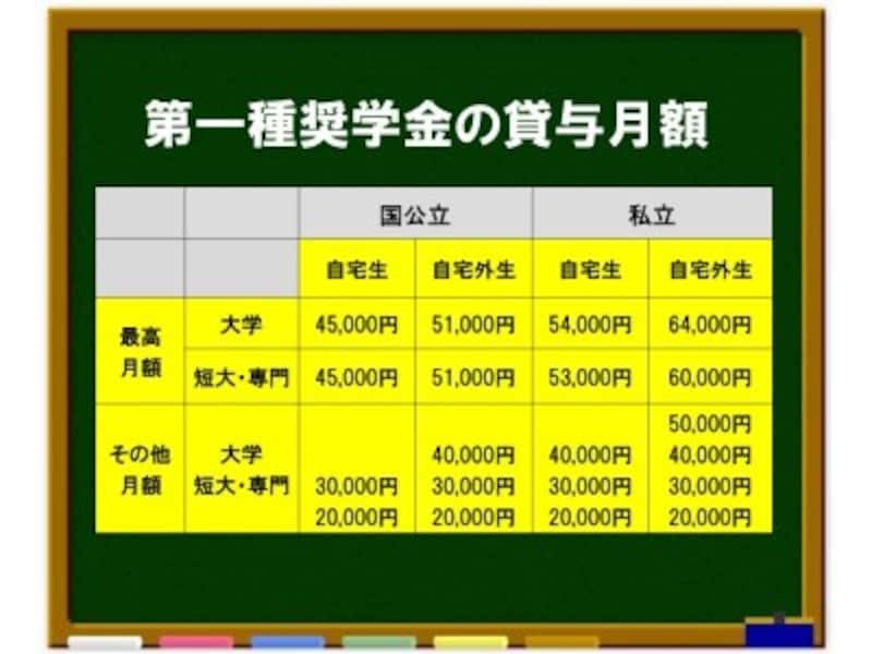 第一種奨学金の貸与月額