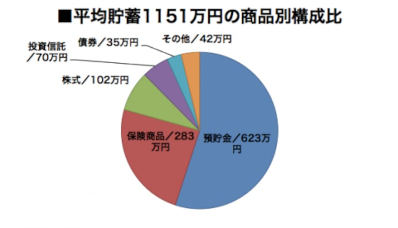 「家計の金融行動に関する世論調査/2017年」(金融広報中央委員会)を参考に作図