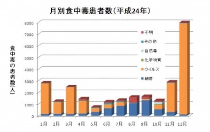食中毒のグラフ