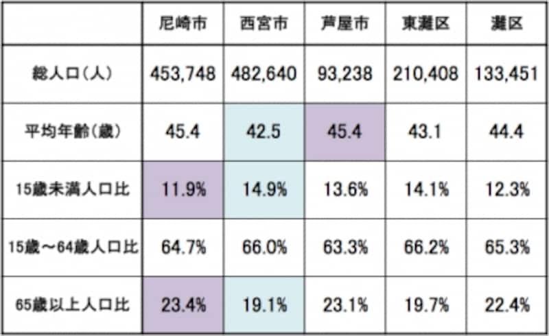 人口,年齢構成,阪神間