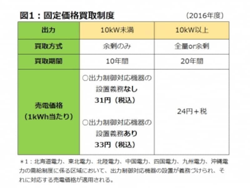 太陽光発電の買取価格