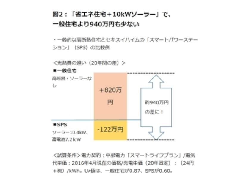 一般的な高断熱住宅とセキスイハイムの「スマートパワーステーション」(SPS)の比較例