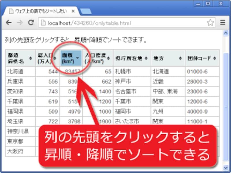 ウェブ上の表に、ソート機能を付加できる!