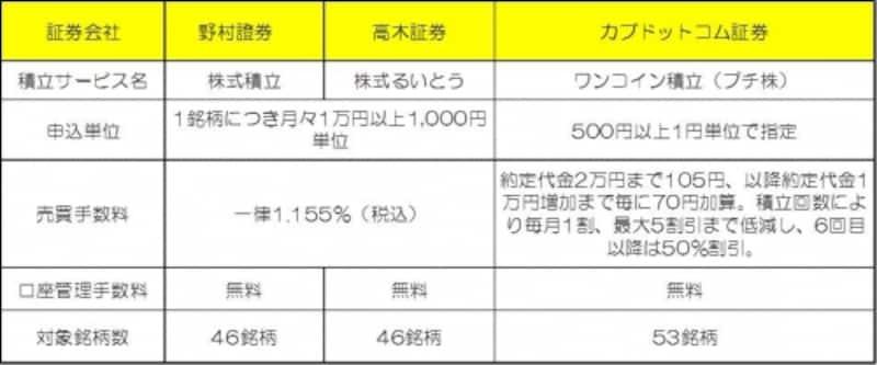 H25年11月時点。ETF積立ができる証券会社はこの他に、SMBC日興証券、東海東京証券などがあります。売買手数料や口座管理手数料、対象銘柄数は証券会社によって異なります。※クリックで拡大します。