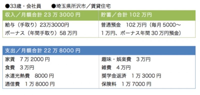 「雑費4万円」は年間50万円近い支出です
