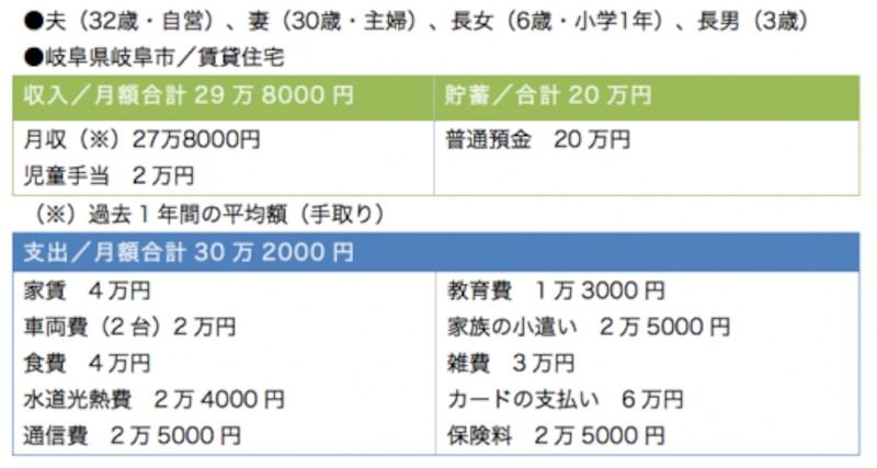 雑費とともに気になるのが「カードの支払い」の6万円