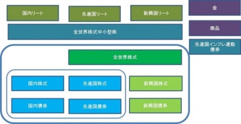 分散投資の拡張を目指すときのインデックスファンドの選択肢。※取扱窓口が異なるので一つの窓口でこれらすべてに投資できるわけではできません。