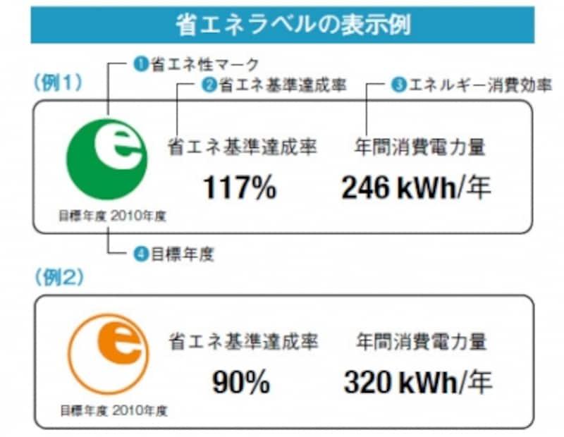省エネラベルの表示例。省エネ性マーク、省エネ基準達成率、エネルギー消費効率、目標年度の4つの情報が表示されている
