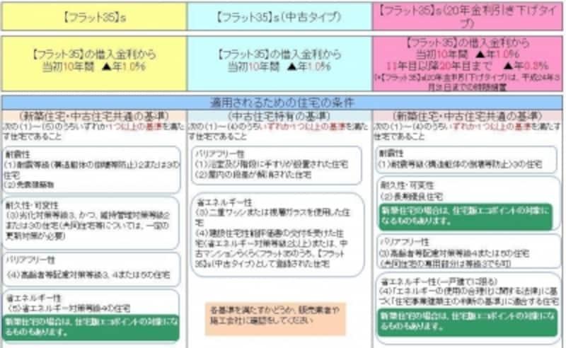 住宅金融支援機構HP掲載チラシより、ガイド平野泰嗣が表作成(クリックして拡大表示)